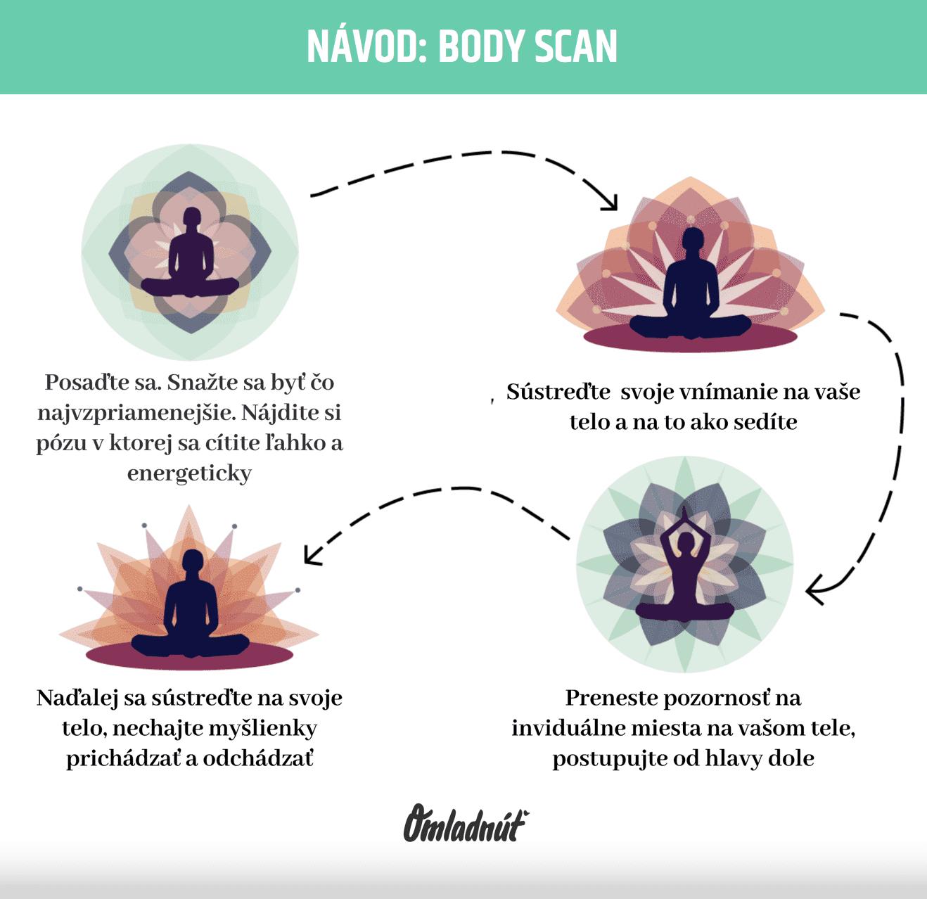 ako meditovat a body scan