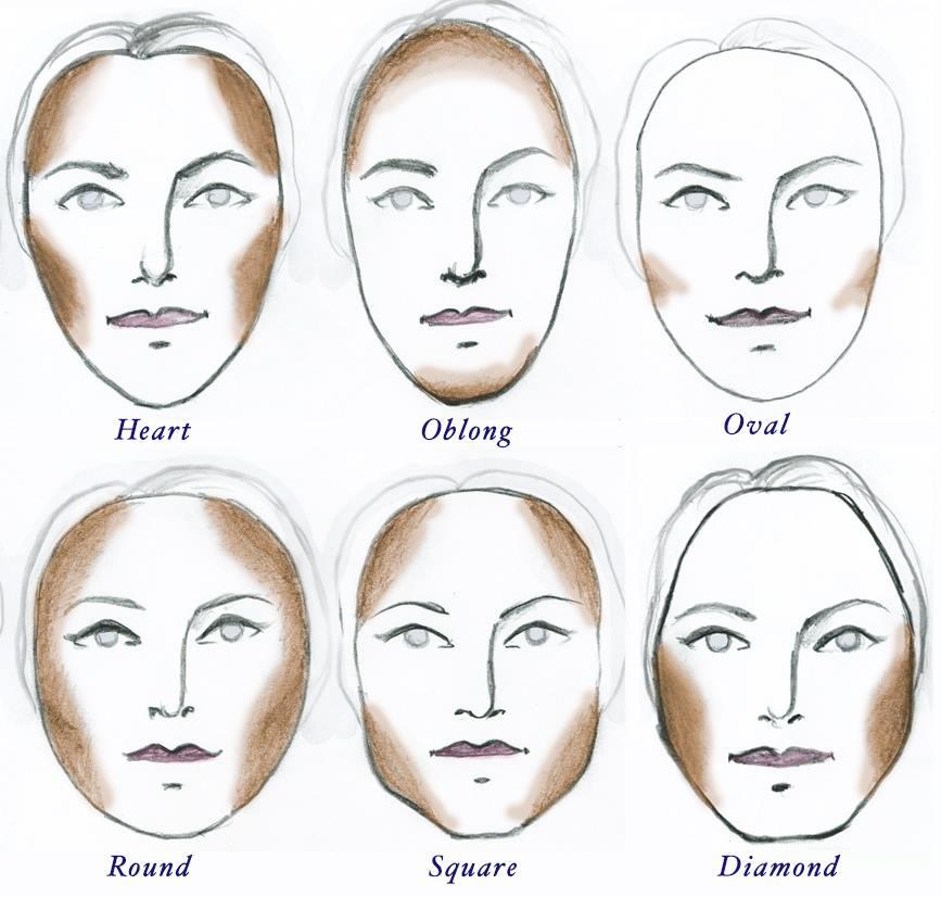 ako na kontúrovanie tváre - guide